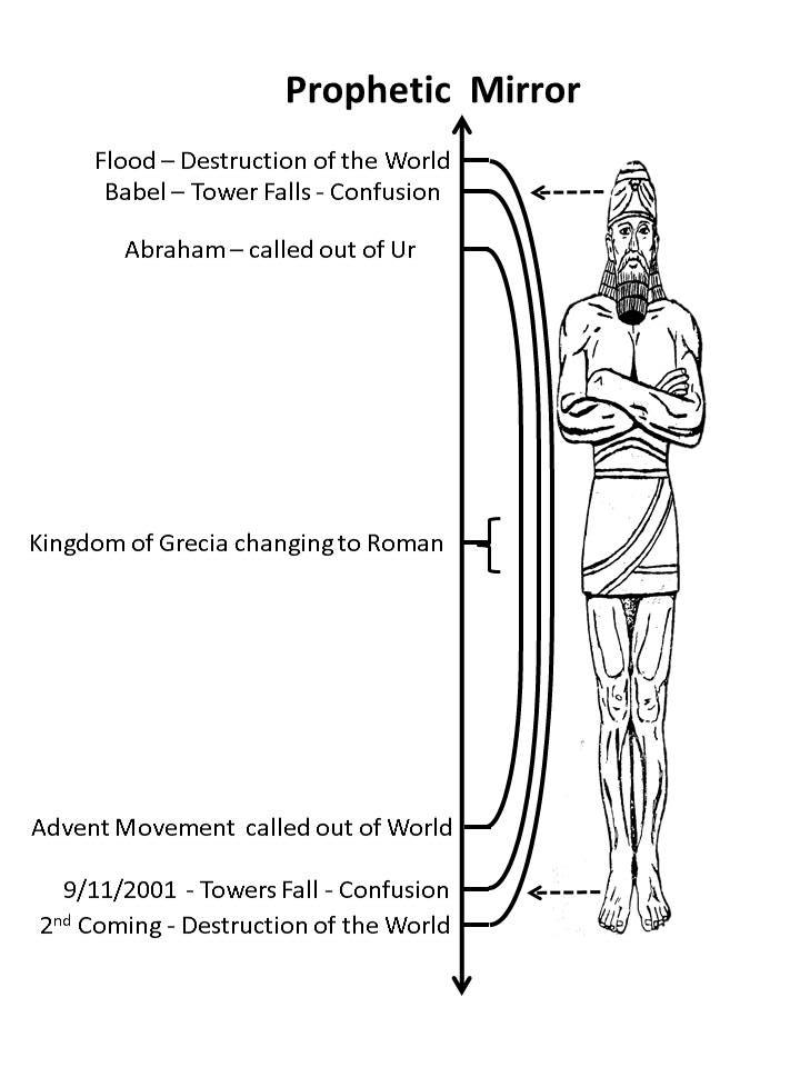 Prophetic Mirrors